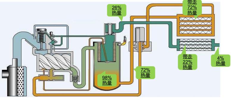 喷油螺杆空压机热量分布图