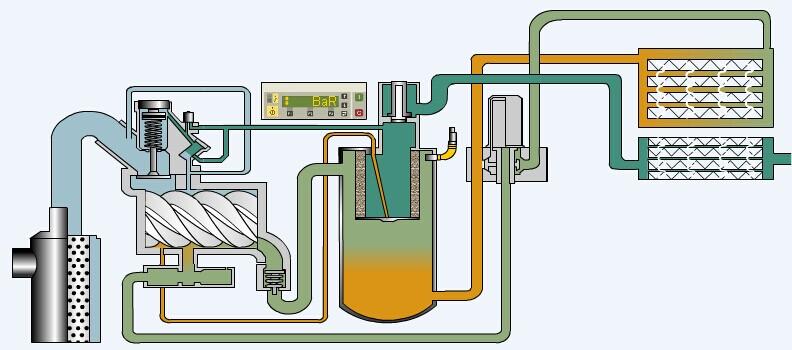 螺杆式空气压缩机工作流程图解