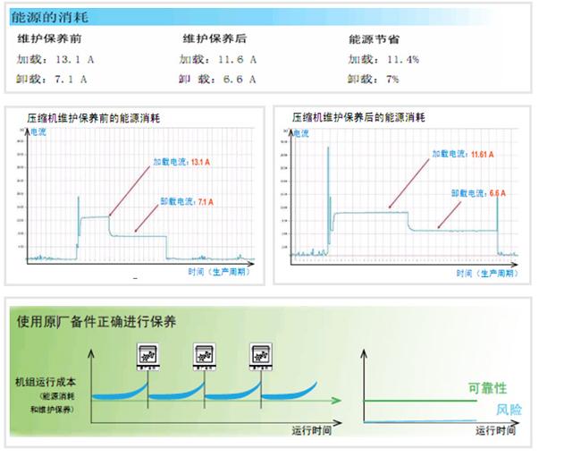 空压机预防性保养