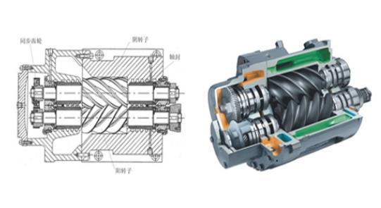 螺杆式空压机的工作原理