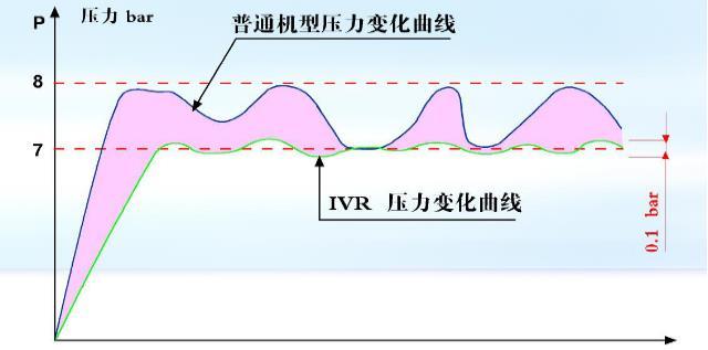 工频或变频空压机在压力变化下曲线图