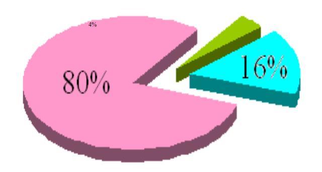 电费是空压机使用中最大的开支