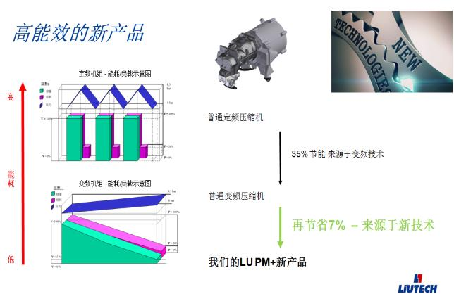 高能效的永频变频空压机