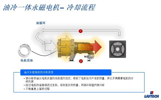 油冷一体永磁电机冷却流程