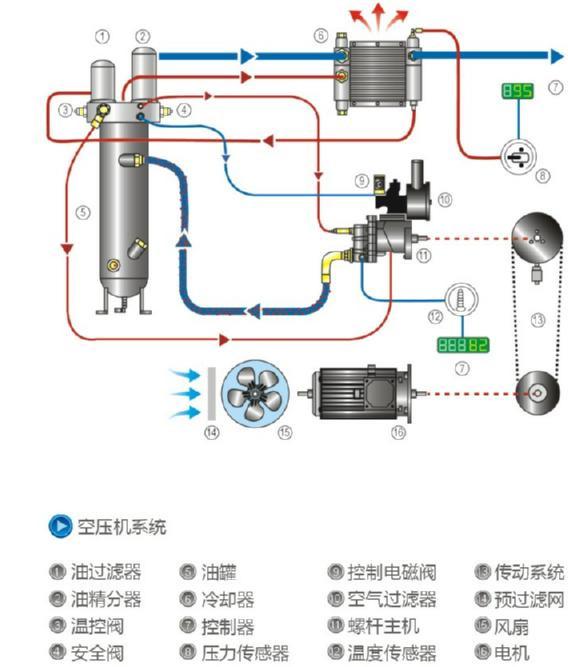 卓越的整机性能   LIUTECH生产的空压机设计、生产工艺管理及主要零部件均来自欧洲集团总部,关键部件由集团采用全球工厂统一配送,以此保证整机性能最优。 环保   对机器内部气流进行精确分析,合理使用消声板。在总装过程中对每个零部件的装配进行控制,确保运行时的低噪音。即使将机器安放在工作场地或办公室附近,对人体也不会造成不适反应。 维护方便   合理布局,人性化设计,成熟机型。无论例行维护或故障维修,均可轻松驾驭操作。 节能 智能电子控制器ES5000自动控制加载/卸荷运行。当达到机器设定的额定压