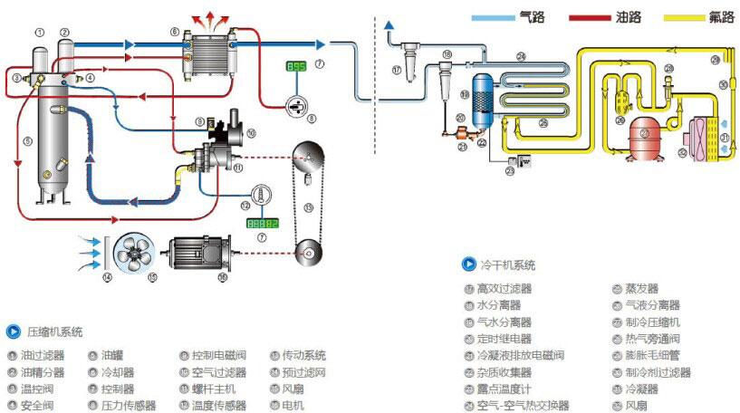 卓越的整机性能 设计、生产以及管理均归属于阿特拉斯科普柯集团,关键部件由集团全球统一提供。 环保 对机器内部气流进行精确分析,合理使用消声板。在总装过程中对每个零部件的装配进行控制,确保运行时的低噪音。即使将机器安放在工作场地或办公室附近,对人体也不会造成不适。LIUTECH产品的开发必须是对环境的影响尽可能的小,所以我们在生产的时候放弃使用对环境有影响的材料,例如含镉和石棉的材料,且绝对不使用对臭氧层有破坏作用的氟利昂物质。 维护方便 合理布局,人性化设计,成熟机型。无论例行维护或者故障维修,均可轻松驾