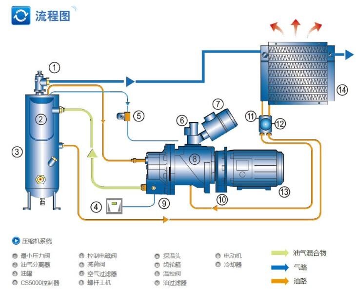lu75-3gp              lu 3bar系列低压螺杆式压缩机,是欧洲集团总部图片
