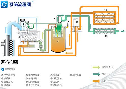 油气分离器和高效冷却器确保输出高品质压缩空气图片