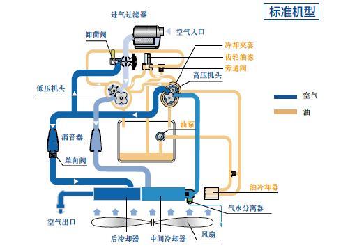 卓越的整机性能: Liutech生产的无油螺杆空气压缩机,其设计、生产工艺、质量控制、安全防护以及环境管理流程完全遵照欧洲集团总部的要求,主要零部件均来自欧洲集团总部,关键部件由集团全球工厂统一配送,以此保证整机的最佳性能。 节能经济性: 全新设计的转子,能减少5%-6%的能源消耗。 无油安全性: 采用阿特拉斯科普柯原装无油螺杆主机,技术先进的SAP螺杆型线及工艺,高精密同步齿轮带动转子相向转动不接触,可靠的不锈钢浮环气封和反向螺旋油封、全不锈钢管路以及系统放空设 计,在实现了整机各部件完美运转的同时,
