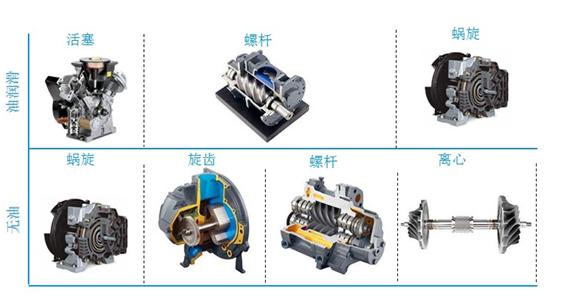 滑片式压缩机采用传统的技术,以较低的速度直接进行驱动。转子是连续运行的部件,上面有若干个沿长度方向切割的槽,其中插有可在油膜上滑动的滑片。   转子在气缸的定子中旋转,在旋转期间,离心力将滑片从槽中甩出,形成一个个单独的压缩室,旋转使压缩室的体积不断减小,空气压力不断增大,通过注入加压油来控制压缩产生的热量, 进而就完成了对空气的压缩。   因为所采用的方式比较落后,所以气体中会含有大量的机油,此时需要的就是油气分离器,将其过滤干净才能够投入到生产中使用,此种设备不适合于用气精度要求很高的行业, 其次
